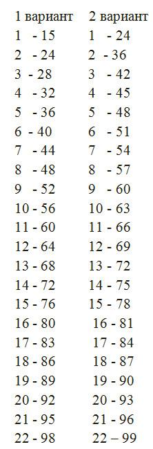 Таблица соответветствия возраста кошек возрасту человека